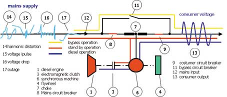UPS%20volan Ups Schematic Diagram Feed on ups block diagram, ups backup diagram, ac to dc converter diagram, electrical system diagram, exploded diagram, led wiring diagram, circuit diagram, ups wiring diagram, ups cable diagram, ups installation diagram, apc ups diagram, how ups works diagram, ups line diagram, ups transformer diagram, ups pcb diagram, ups inverter diagram, 3 wire wiring diagram, smps diagram, as is to be diagram, ups power diagram,